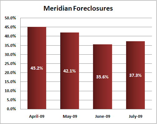 Meridian Idaho Foreclosures