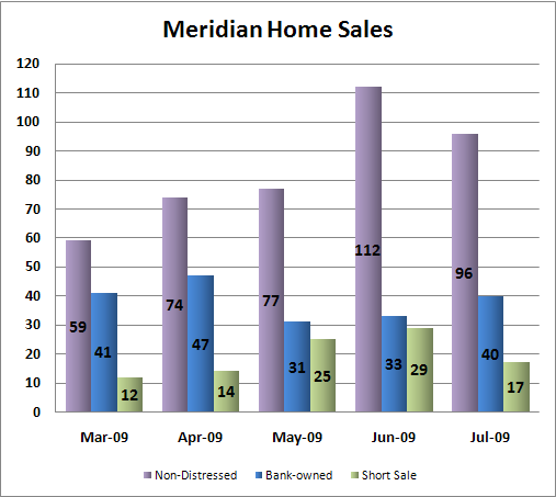 Meridian Idaho Home Sales