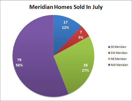Meridian Idaho Homes Sold In July
