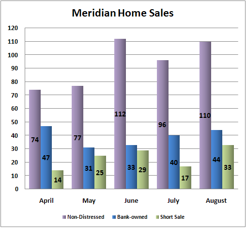 Meridian home sales