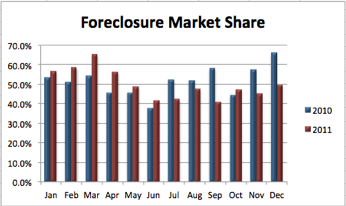 Meridian Foreclosure Market Share | 2011 vs 2010