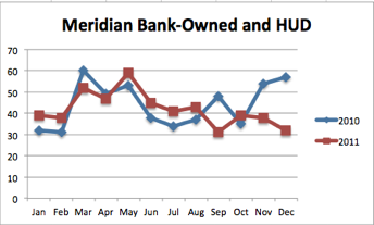 Meridian Bank-Owned Properties | 2011 vs 2010