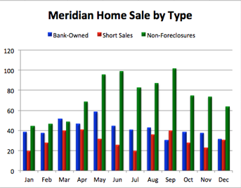 Meridian Home Sale by Type | 2011