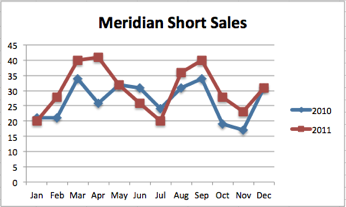 Meridian Short Sales  | 2011 vs 2010