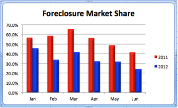 Meridian ID Foreclosure Market Share | Jan.-June 2012