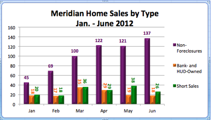 Meridian Home Sales by Type | Jan. - June 2012