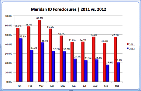 Meridian ID Foreclosures 2011 vs. 2012