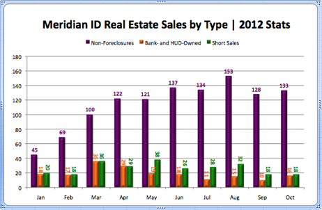 Meridian ID Real Estate Sales by Type 2012 Stats
