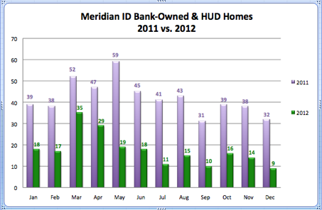 Meridian ID Bank-Owned & Hud Homes 2011 vs. 2012