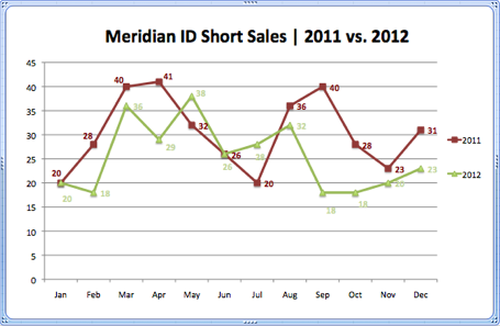 Meridian ID Short Sales 2011 vs. 2012