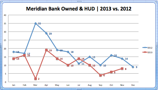 Meridian Bank Owned:HUD '13vs.'12