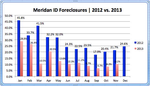 Meridian ID Foreclosures
