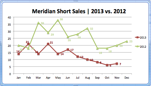 Meridian Short Sales '13vs.'12
